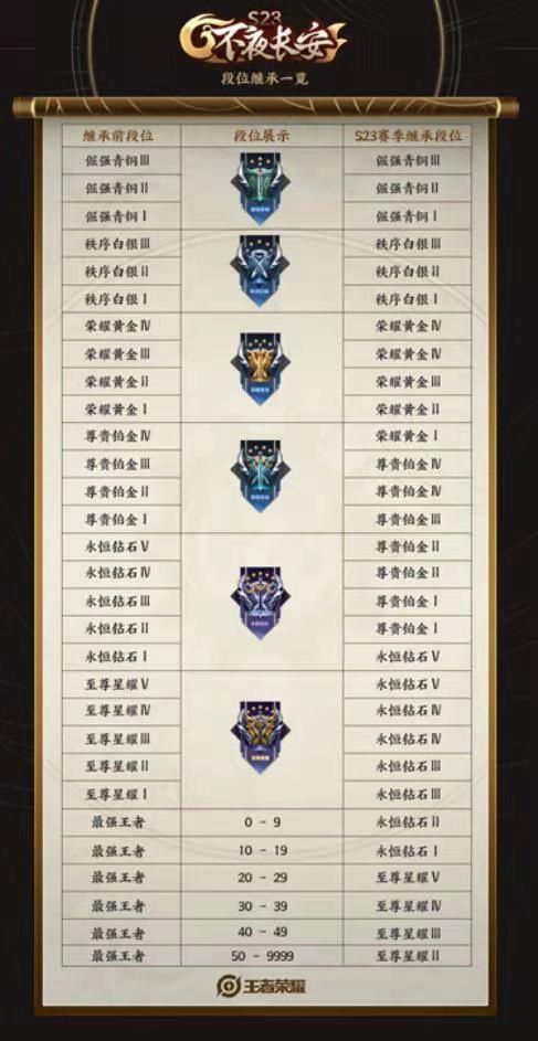 王者荣耀s27赛季段位继承表