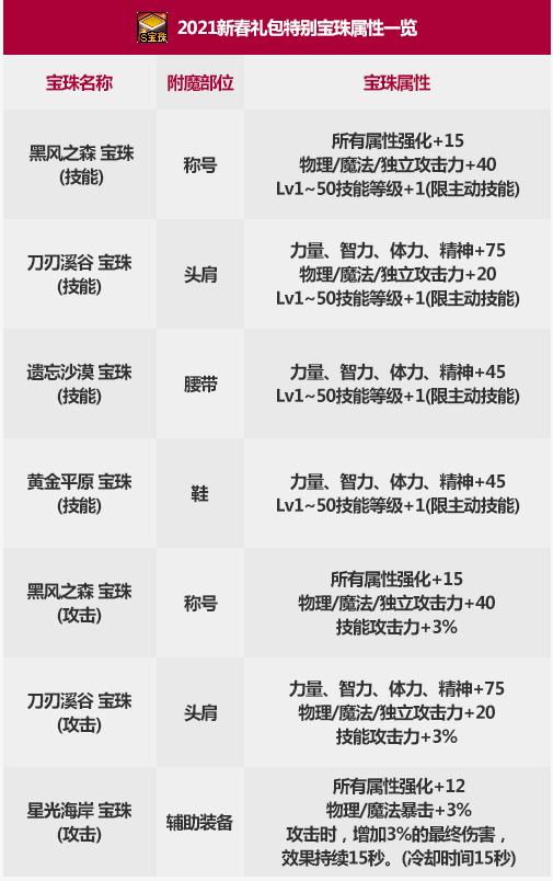 dnf2022春节宝珠选哪个