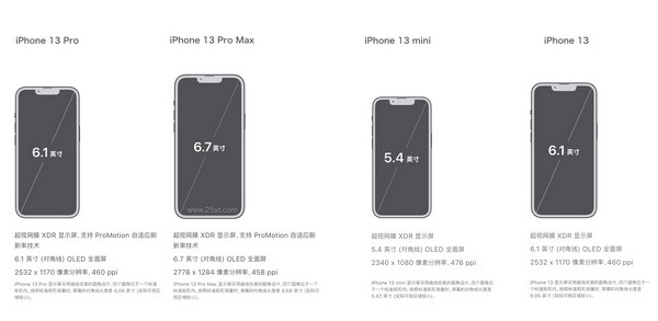 iphone13系列屏幕尺寸多大