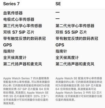 applewatchseries7和se哪个好?applewatchs7和se区别对比介绍4